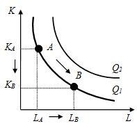 Рис.1 - График изокванты