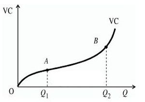 Рис.1 - график переменных издержек