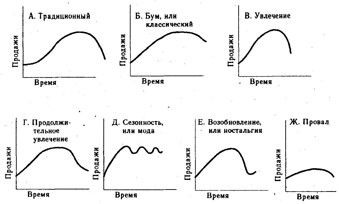 Жизненный цикл товара (графики)